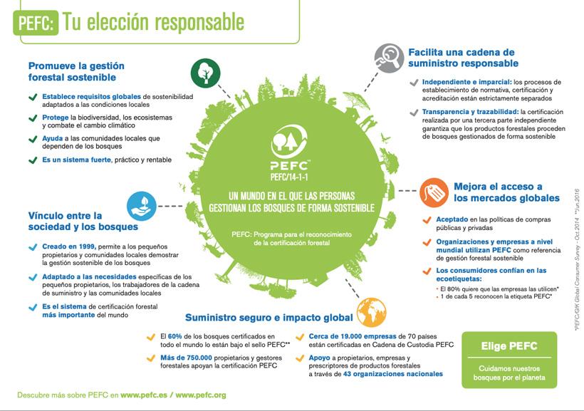 muebles de madera ecológicos y sostenibles certificados PEFC